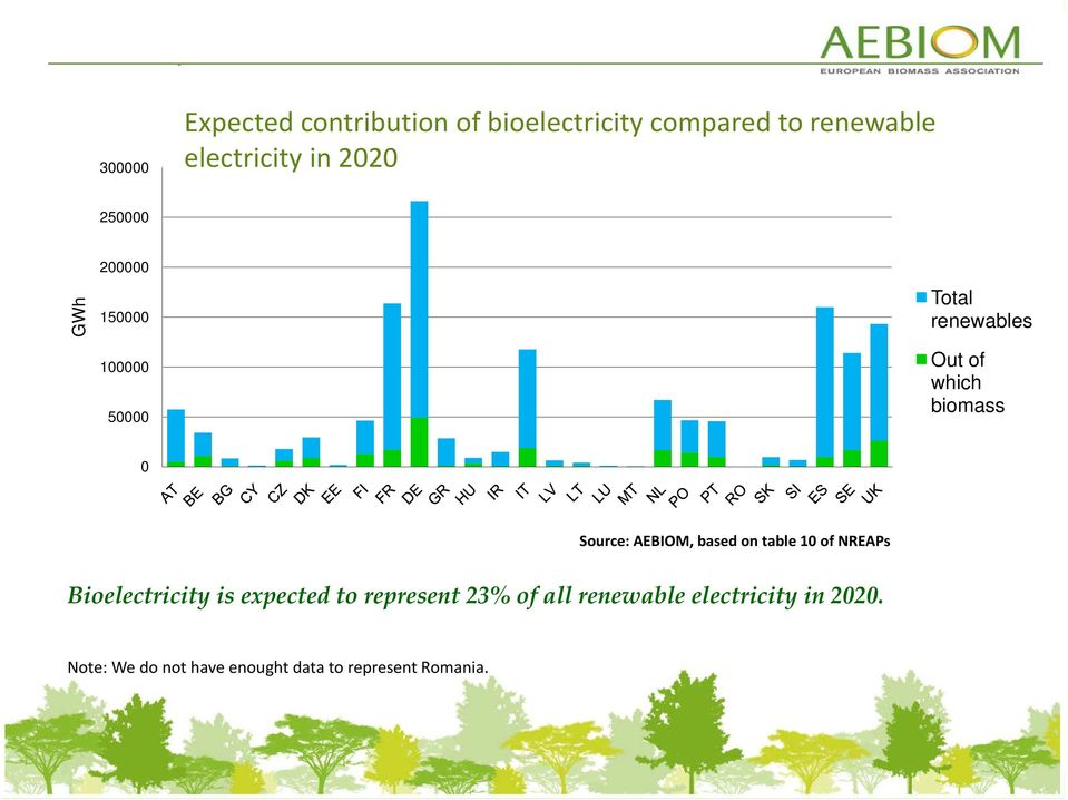 Source: AEBIOM, based on table 10 of NREAPs Bioelectricity is expected to represent