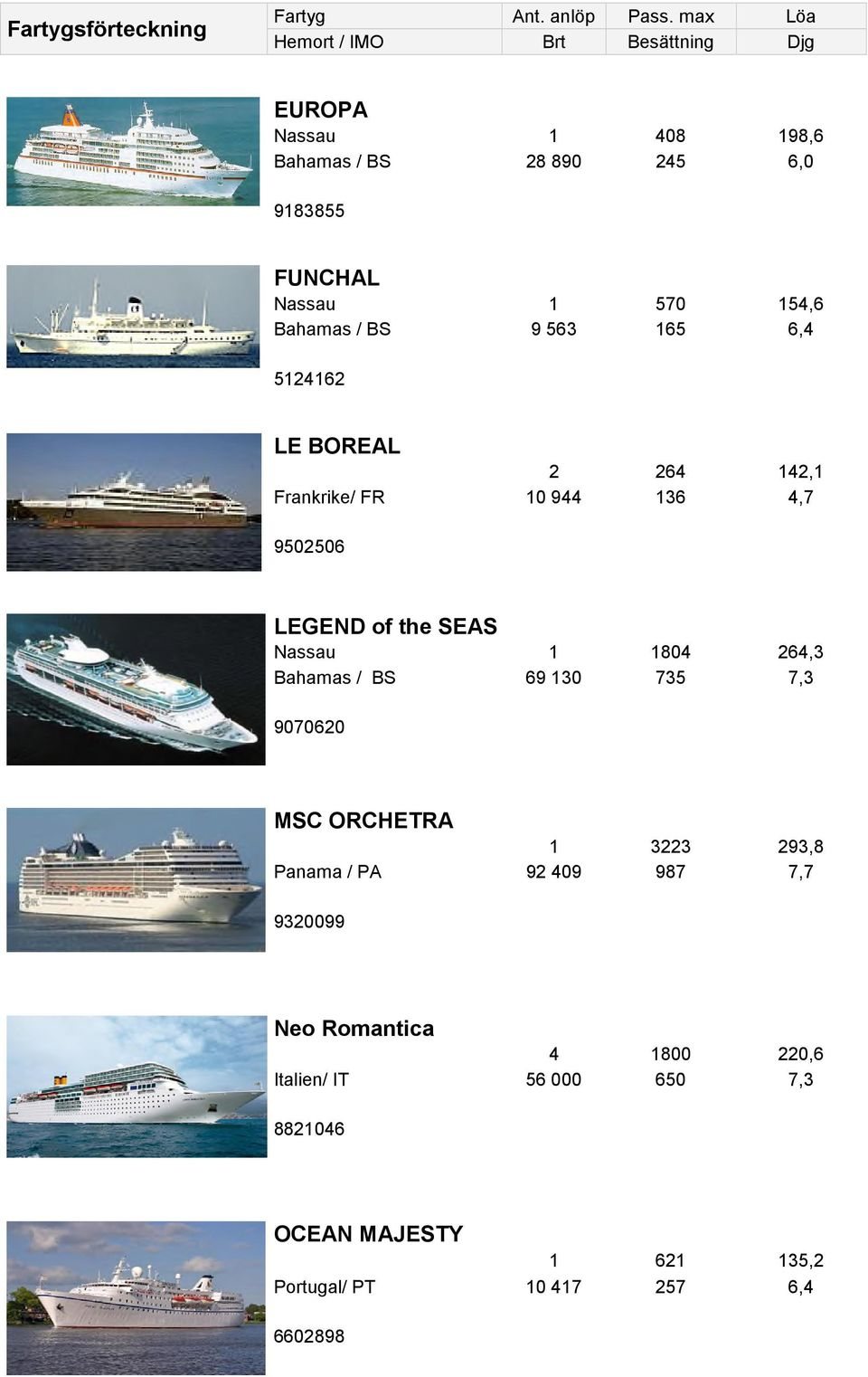 165 6,4 5124162 LE BOREAL Frankrike/ FR 2 264 142,1 10 944 136 4,7 9502506 LEGEND of the SEAS Nassau 1 1804 264,3 69 130