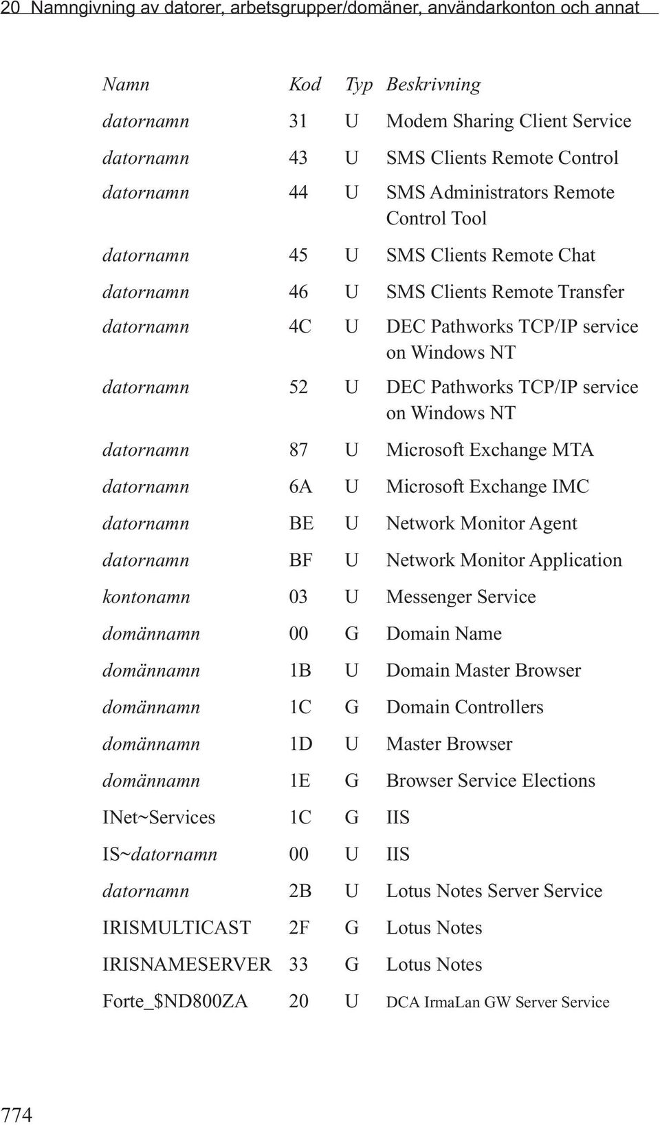 Pathworks TCP/IP service on Windows NT datornamn 87 U Microsoft Exchange MTA datornamn 6A U Microsoft Exchange IMC datornamn BE U Network Monitor Agent datornamn BF U Network Monitor Application