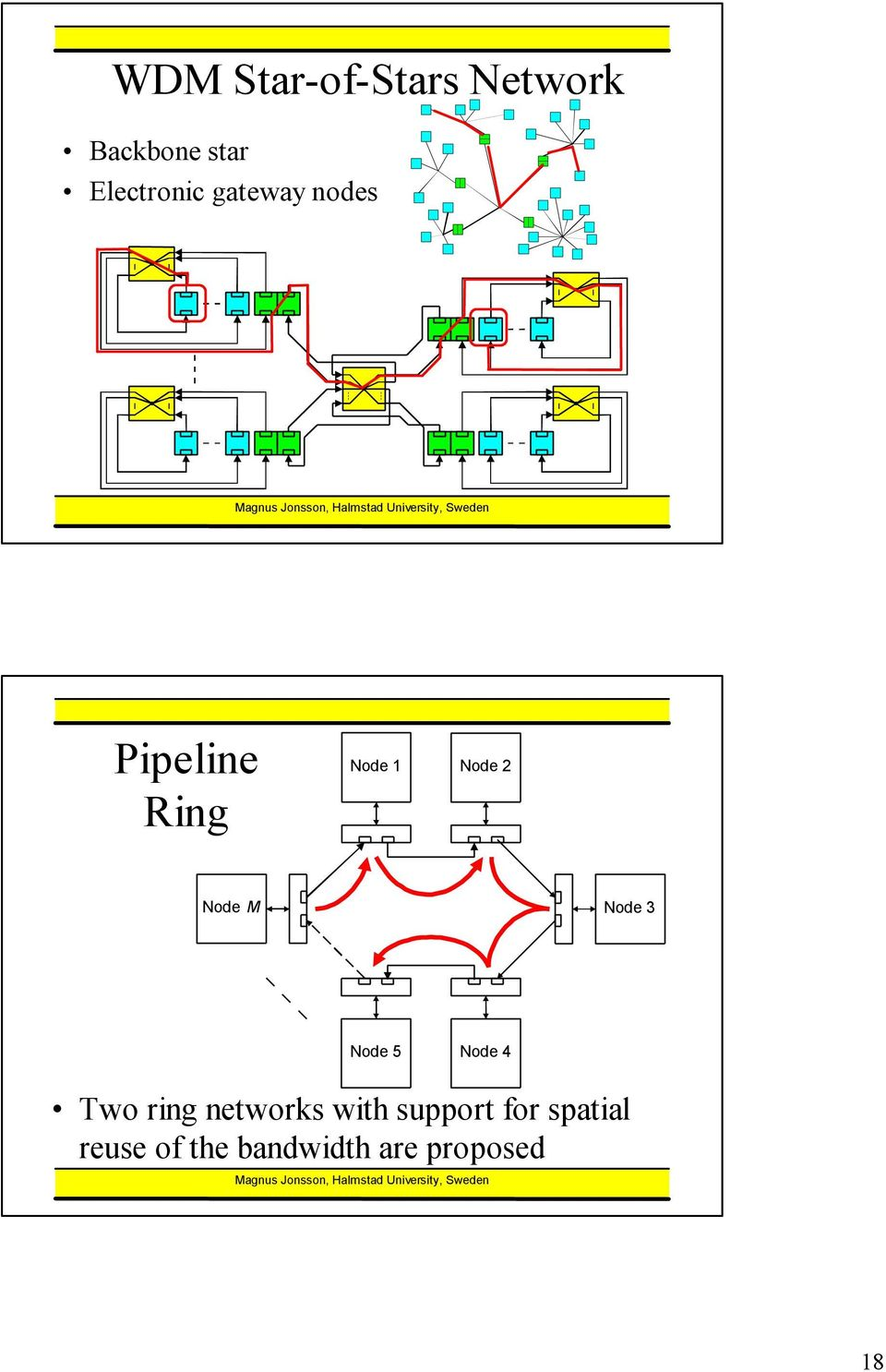 Node 3 Node 5 Node 4 Two ring networks with