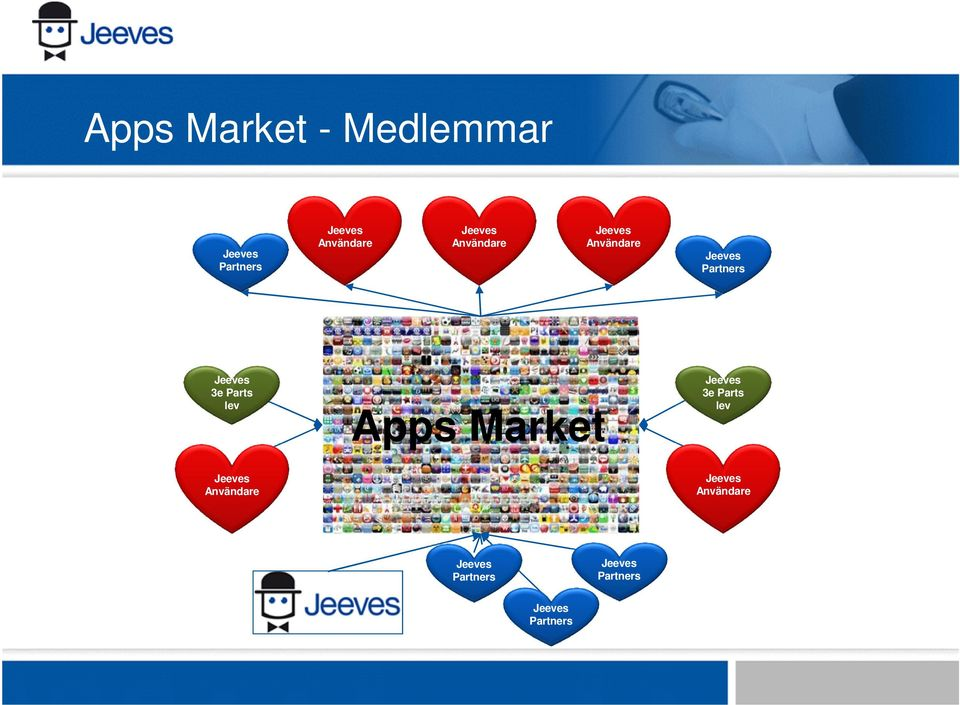 Parts lev Jeeves Användare Apps Market Jeeves 3e Parts lev