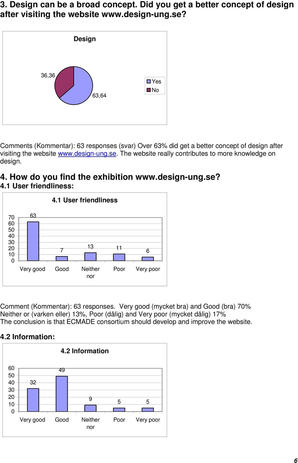 The website really contributes to more knowledge on design. 4. How do you find the exhibition www.design-ung.se? 4.1 User friendliness: 4.
