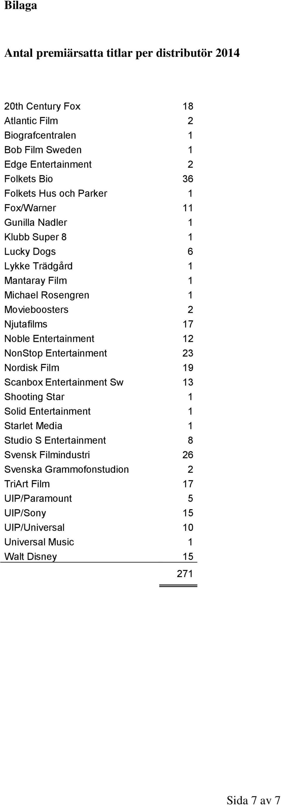 17 Noble Entertainment 12 NonStop Entertainment 23 Nordisk Film 19 Scanbox Entertainment Sw 13 Shooting Star 1 Solid Entertainment 1 Starlet Media 1 Studio S