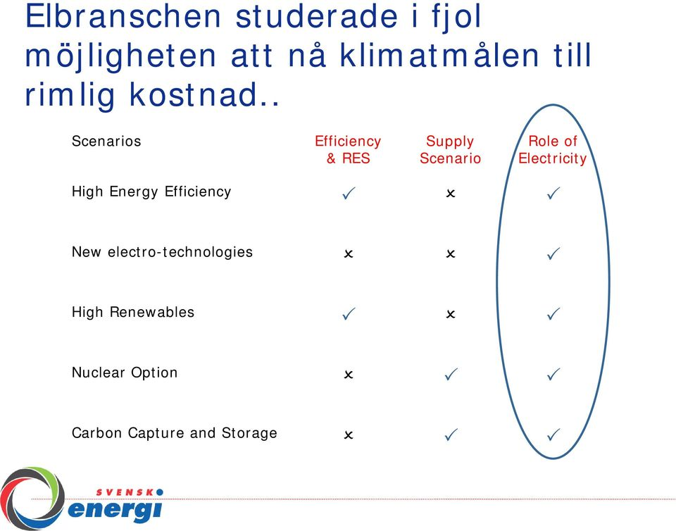 . Scenarios Efficiency & RES Supply Scenario Role of