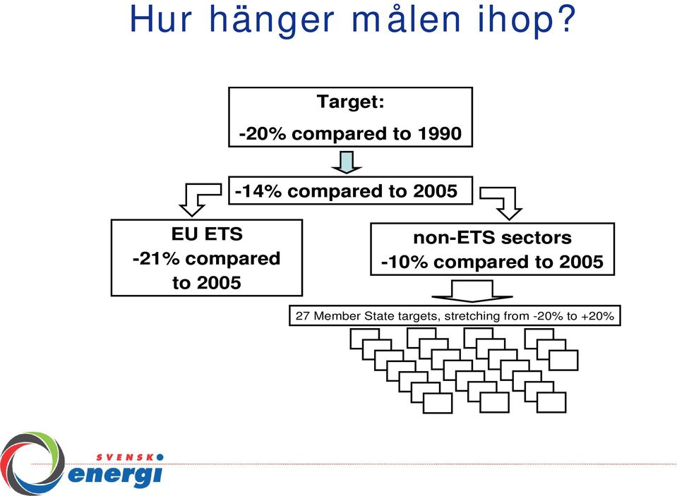 2005 EU ETS -21% compared to 2005 non-ets