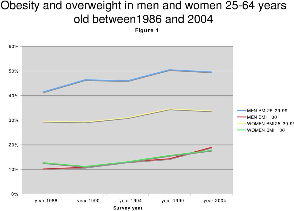 BMI25-29.99 MEN BMI30 WOMEN BMI25-29.
