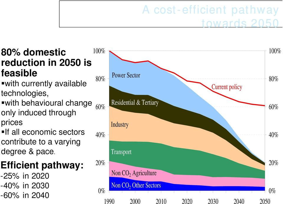 Efficient pathway: -25% in 2020-40% in 2030 100% 80% 60% 40% 20% Power Sector Residential & Tertiary Industry Transport