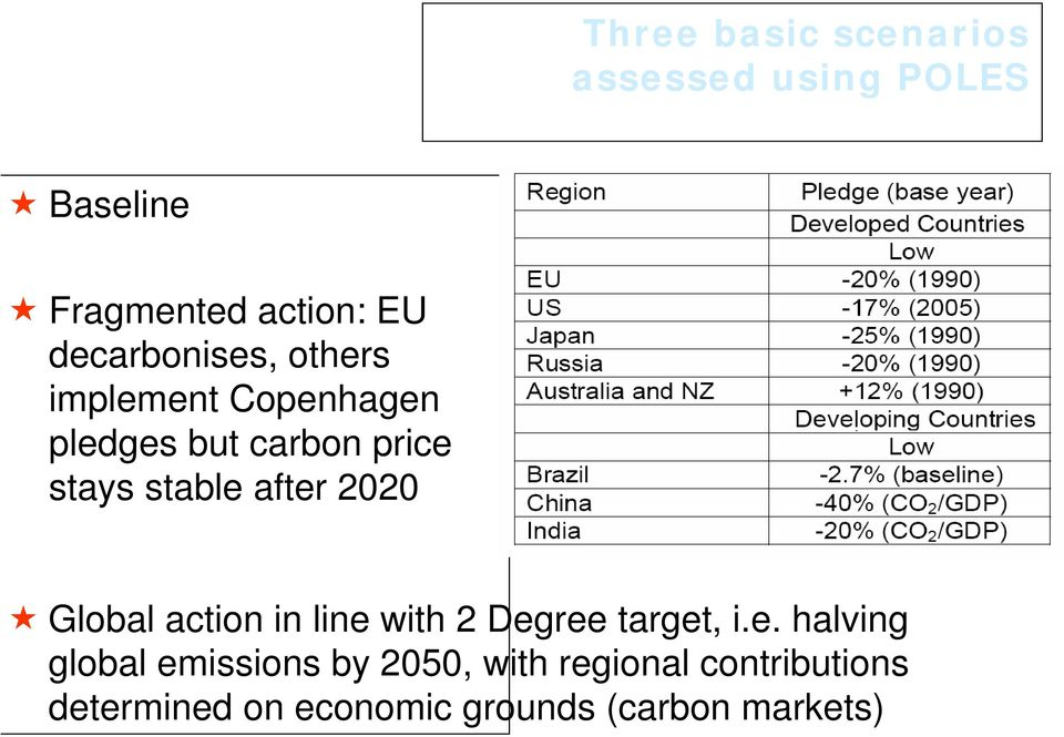 after 2020 Global action in line with 2 Degree target, i.e. halving global