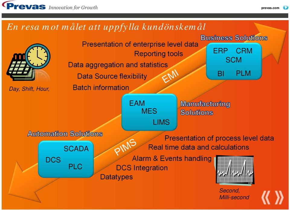 information EAM MES LIMS ERP CRM SCM BI PLM DCS SCADA PLC Presentation of process level data