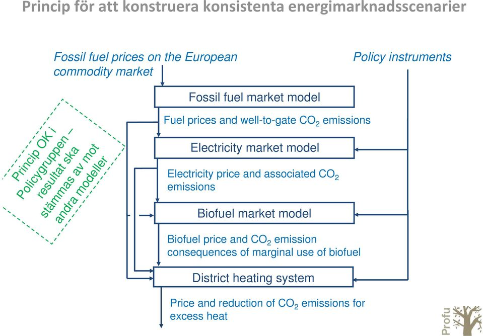 associated CO 2 emissions Fuel prices and well-to-gate CO 2 emissions Electricity market model Biofuel market model Biofuel
