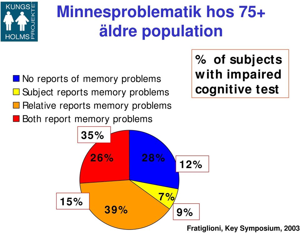 problems Both report memory problems % of subjects with impaired
