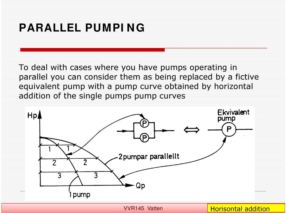 by a fictive equivalent pump with a pump curve obtained by