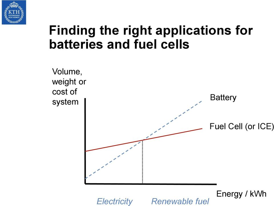 or cost of system Battery Fuel Cell (or