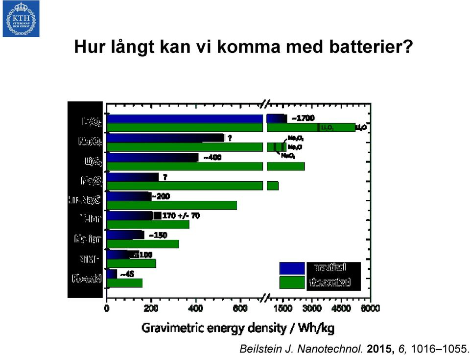 different battery technologies with respect to their energy densities is shown in Figure 1. unit.