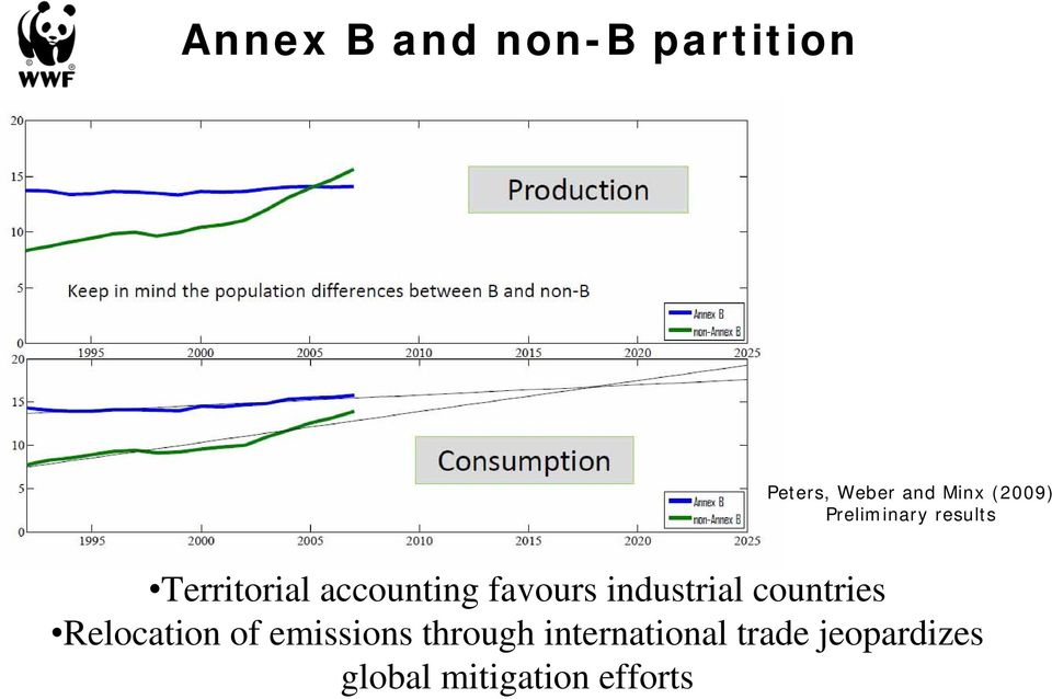 favours industrial countries Relocation of emissions