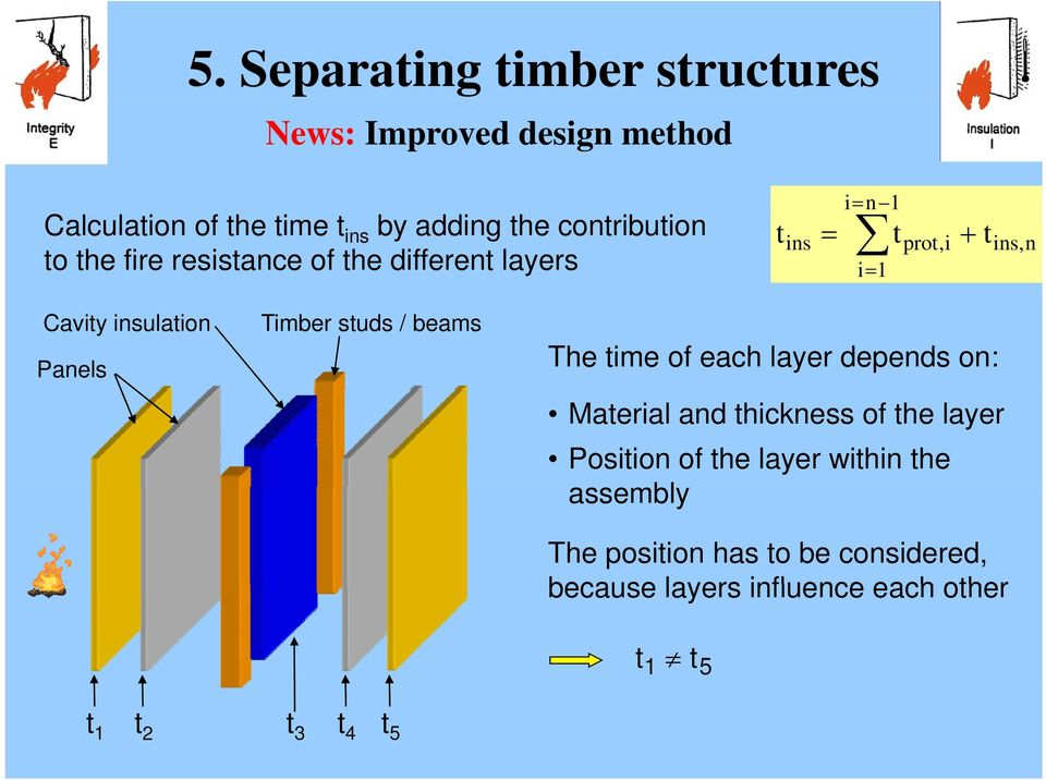 insulation Panels Timber studs / beams The time of each layer depends on: Material and thickness of the layer