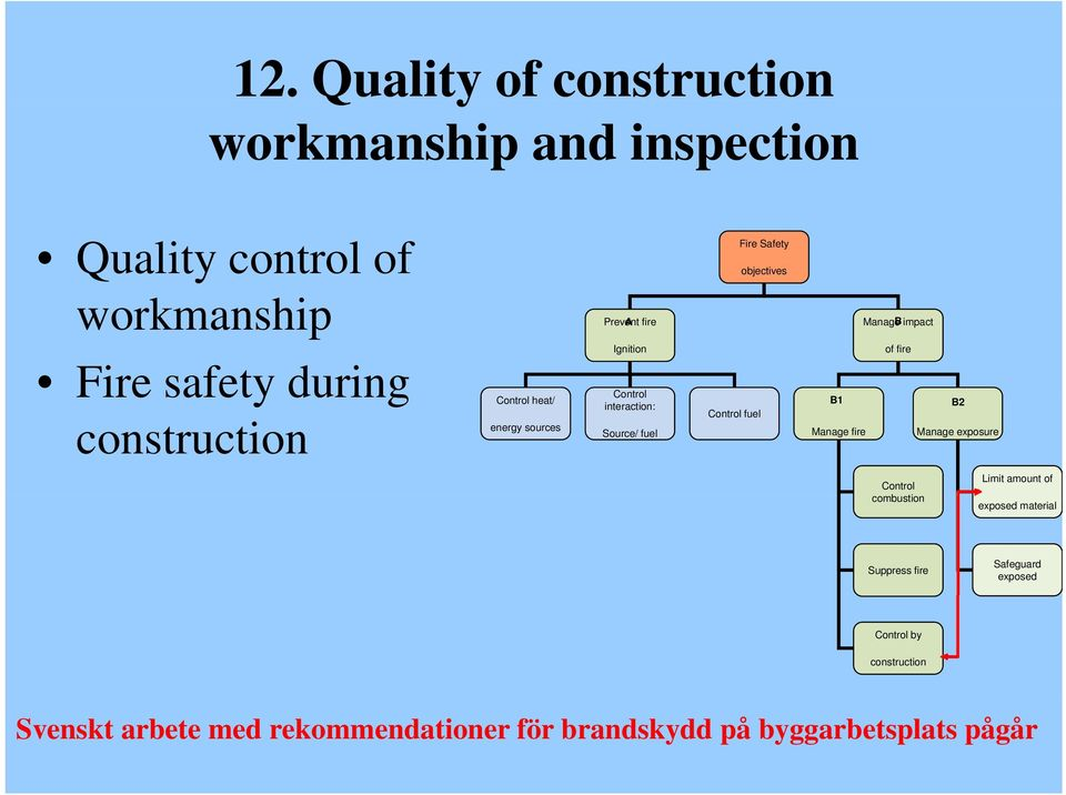 objectives Manage Bimpact of fire B1 B2 Manage fire Manage exposure Control combustion Limit amount of exposed material