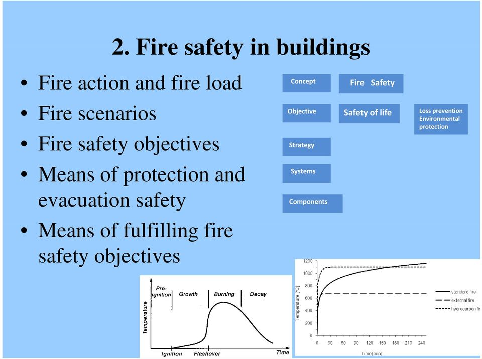 Environmental protection Fire safety objectives Strategy Systems Means