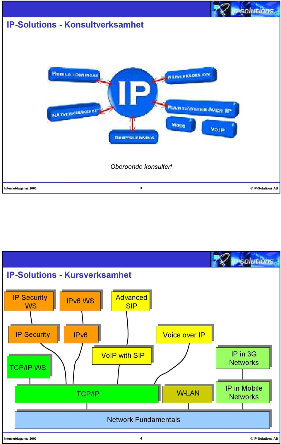 Advanced SIP IP Security IPv6 Voice over IP TCP/IP WS VoIP with SIP IP