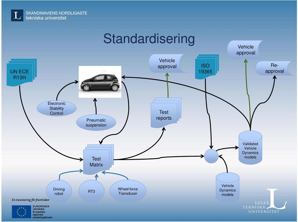 suspension Test reports Test Matrix Validated Vehicle Dynamics
