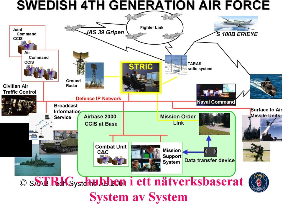 Defence IP Network Airbase 2000 CCIS at Base Mission Order Link Naval Command Surface to Air Missile Units