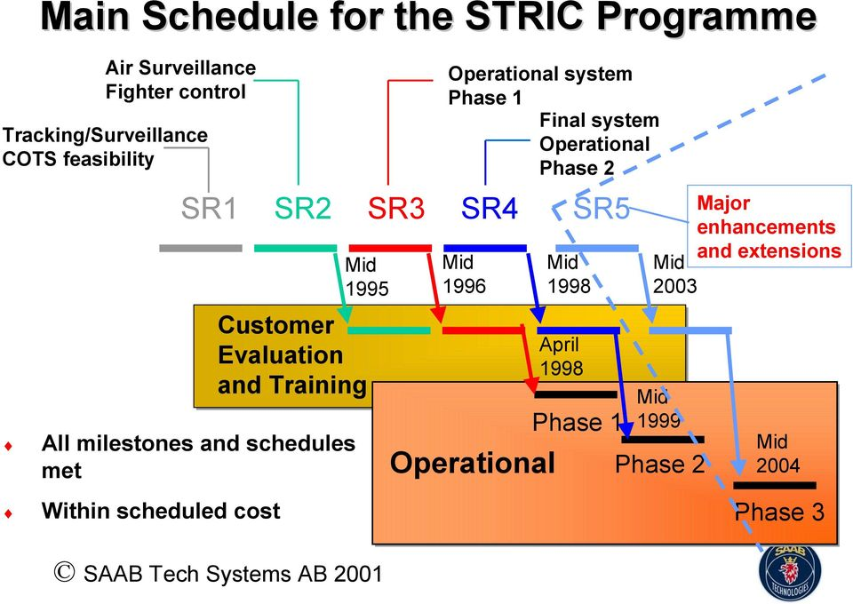 Within scheduled cost SR3 Operational system Phase 1 Final system Operational Phase 2 SR4 1996