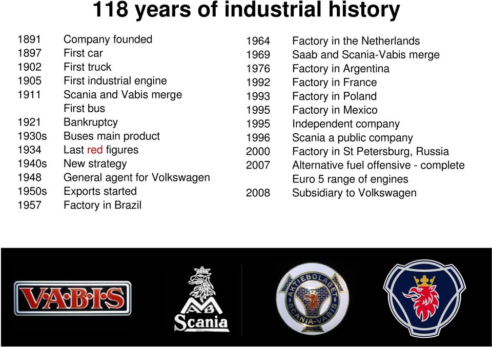 Factory in the Netherlands 1969 Saab and Scania-Vabis merge 1976 Factory in Argentina 1992 Factory in France 1993 Factory in Poland 1995 Factory in Mexico 1995
