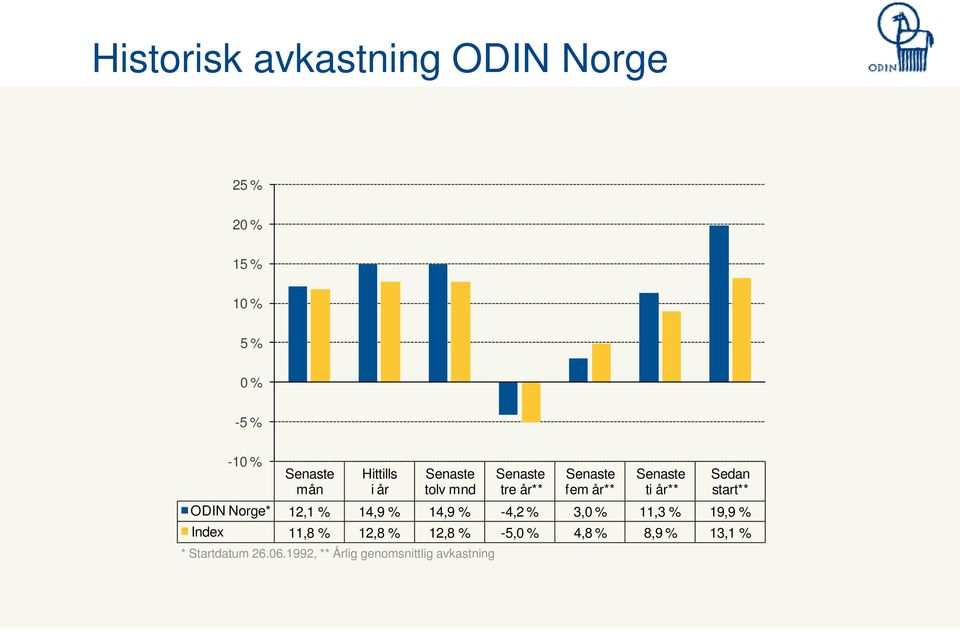 start** ODIN Norge* 12,1 % 14,9 % 14,9 % -4,2 % 3,0 % 11,3 % 19,9 % Index 11,8 % 12,8 %