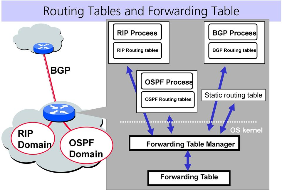 Process OSPF Routing tables Static routing table RIP