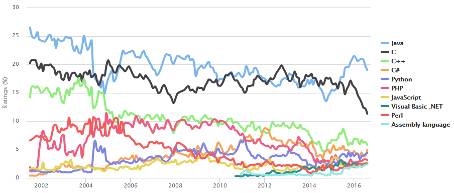 TIOBE PROGRAMMING LANGUAGE POPULARITY INDEX Källa: http://www.tiobe.