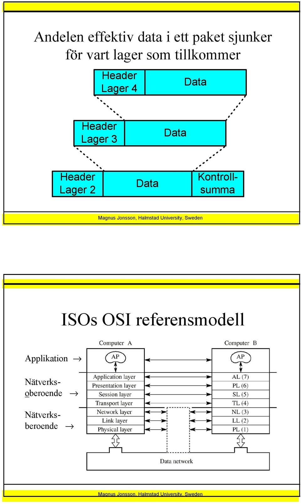Header Lager 2 ISOs OSI referensmodell Applikation