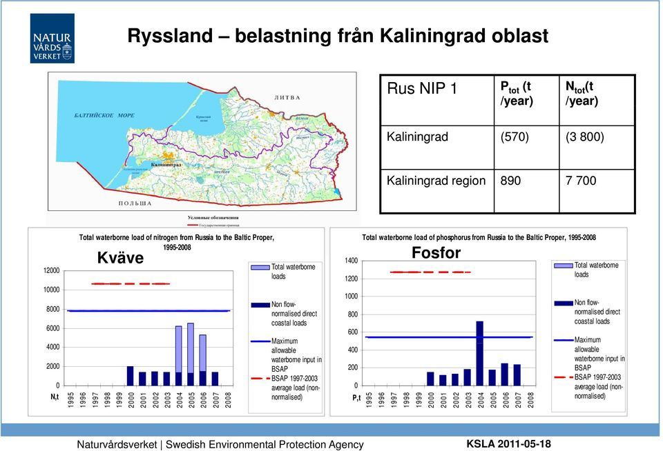 coastal loads Maximum allowable waterborne input in BSAP BSAP 1997-2003 average load (nonnormalised) 1400 1200 1000 800 600 400 200 0 P,t Total waterborne load of phosphorus from Russia to the Baltic