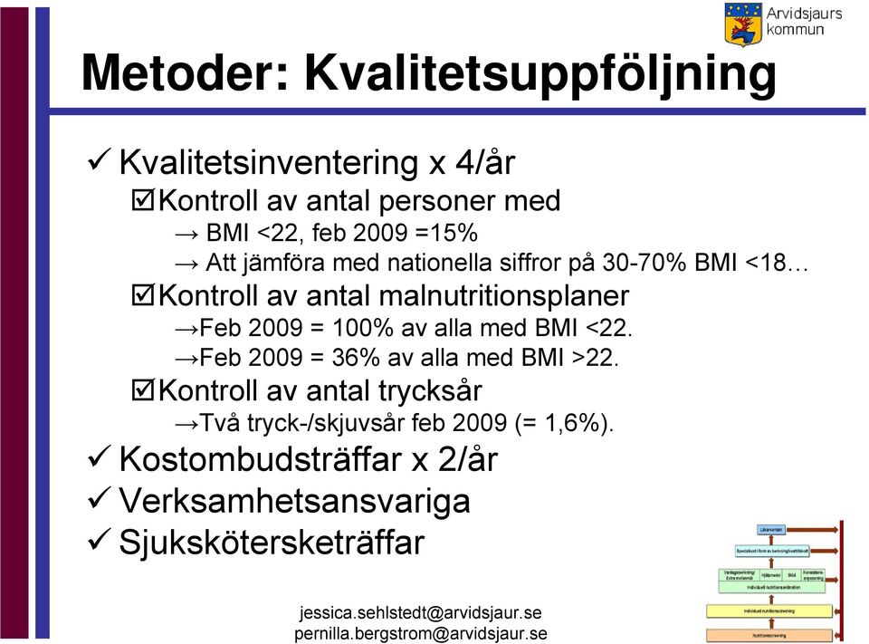 Feb 2009 = 100% av alla med BMI <22. Feb 2009 = 36% av alla med BMI >22.