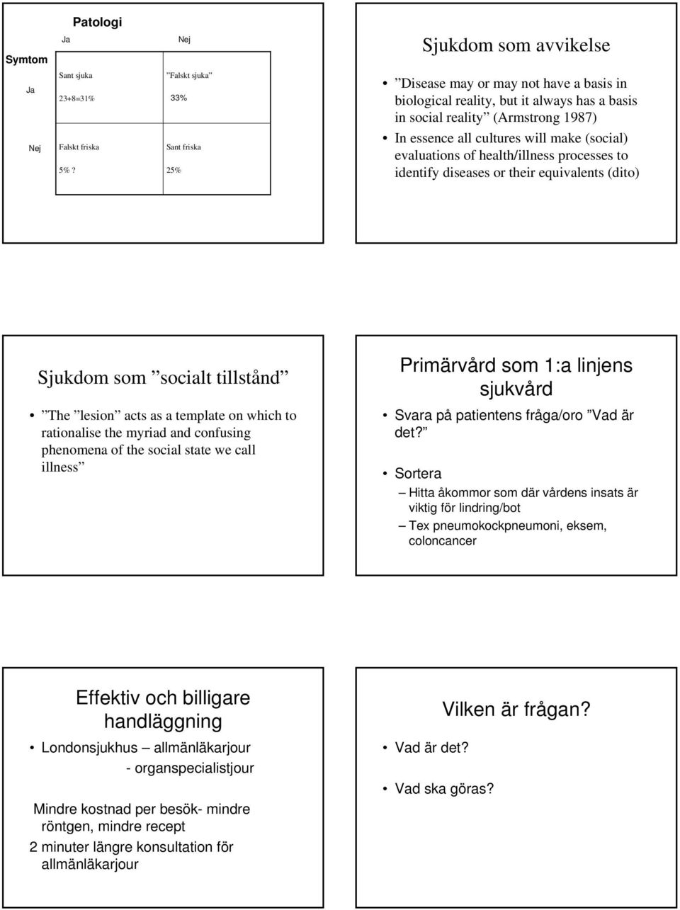 evaluations of health/illness processes to identify diseases or their equivalents (dito) Sjukdom som socialt tillstånd The lesion acts as a template on which to rationalise the myriad and confusing