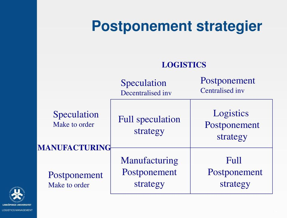 Postponement Make to order Full speculation strategy Manufacturing
