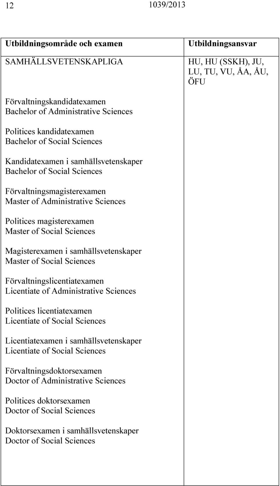 samhällsvetenskaper Master of Social Sciences Förvaltningslicentiatexamen Licentiate of Administrative Sciences Politices licentiatexamen Licentiate of Social Sciences Licentiatexamen i