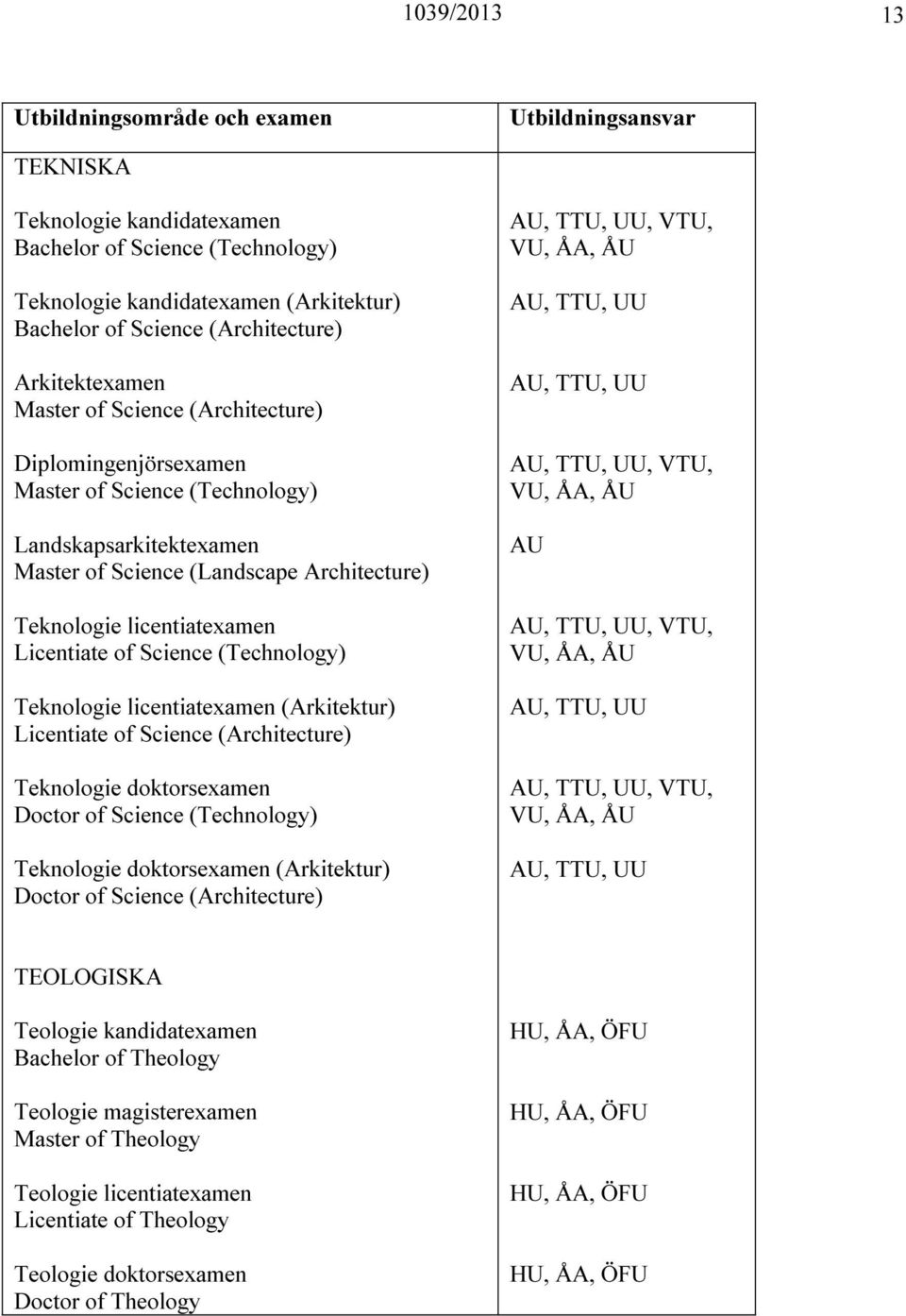 Teknologie licentiatexamen (Arkitektur) Licentiate of Science (Architecture) Teknologie doktorsexamen Doctor of Science (Technology) Teknologie doktorsexamen (Arkitektur) Doctor of Science