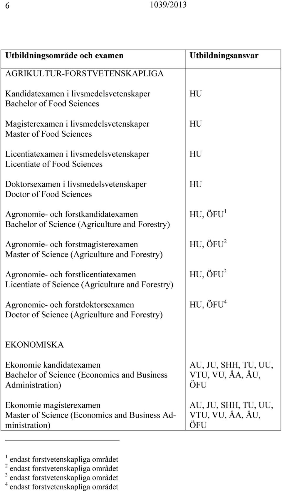 Agronomie- och forstmagisterexamen Master of Science (Agriculture and Forestry) Agronomie- och forstlicentiatexamen Licentiate of Science (Agriculture and Forestry) Agronomie- och forstdoktorsexamen