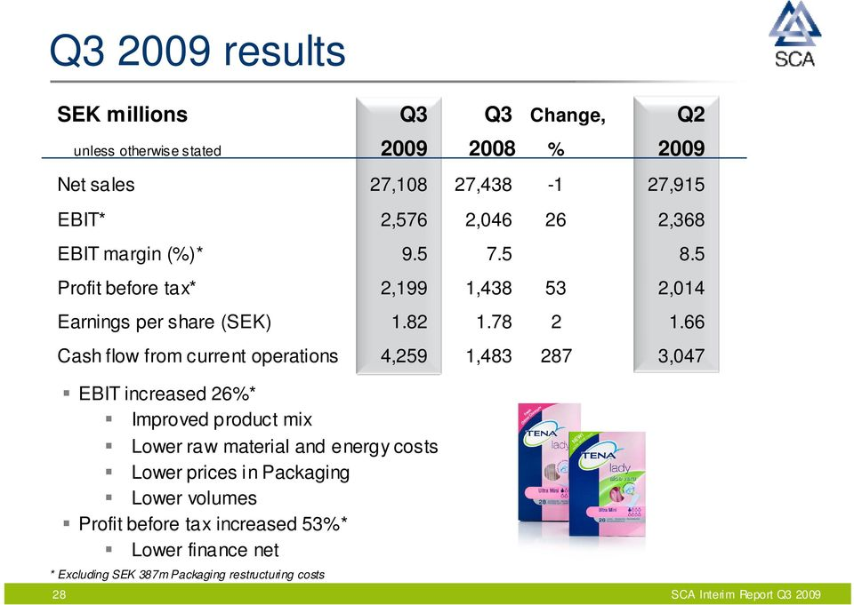 66 Cash flow from current operations 4,259 1,483 287 3,047 EBIT increased 26%* Improved product mix Lower raw material and energy costs