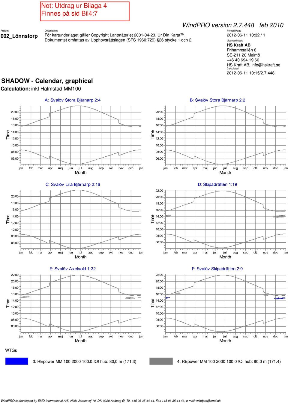 448 Calculation: inkl Halmstad MM100 3: REpower MM 100