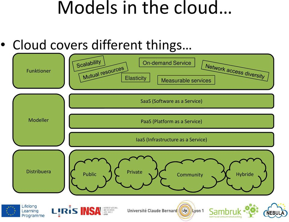 as a Service) Modeller PaaS (Platform as a Service) IaaS