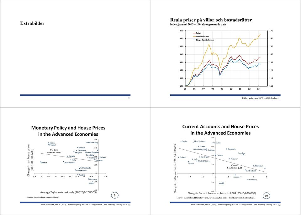 Ben S. (), Monetary policy and the housing bubble, AEA meeting, January.