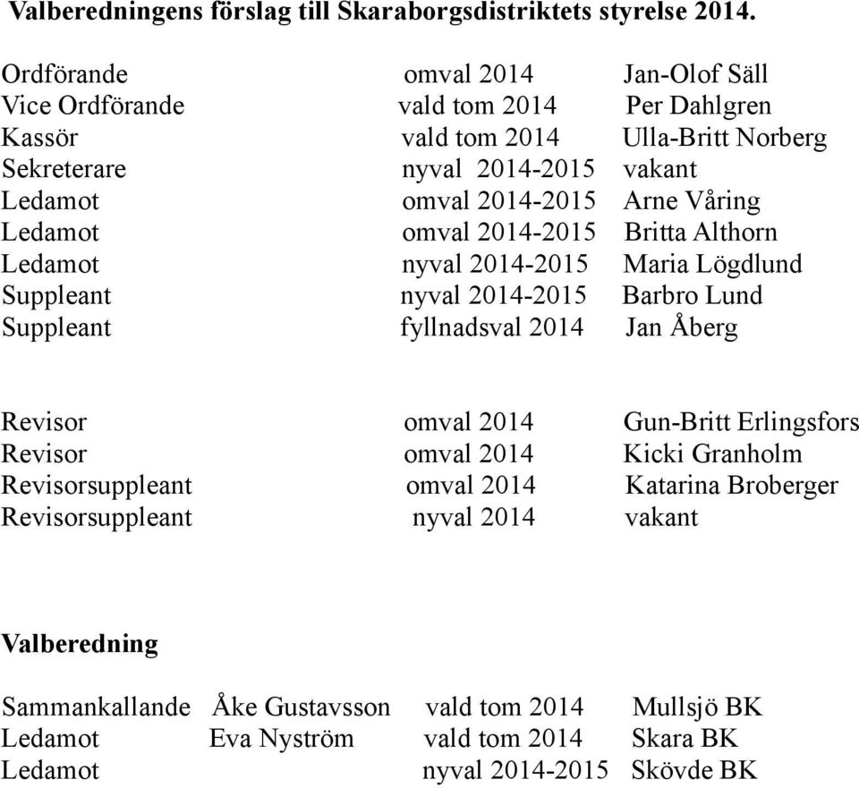 Arne Våring Ledamot omval 2014-2015 Britta Althorn Ledamot nyval 2014-2015 Maria Lögdlund Suppleant nyval 2014-2015 Barbro Lund Suppleant fyllnadsval 2014 Jan Åberg Revisor