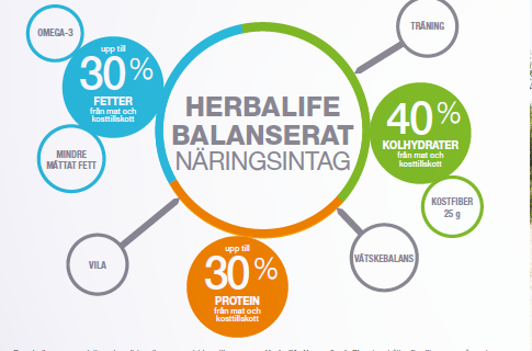 BETA HEART Mer information hittar du på Myherbalife under fliken
