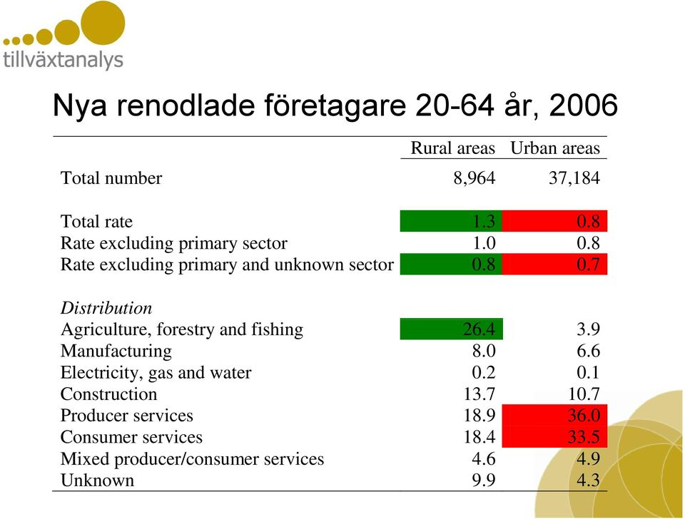 7 Distribution Agriculture, forestry and fishing 26.4 3.9 Manufacturing 8.0 6.6 Electricity, gas and water 0.