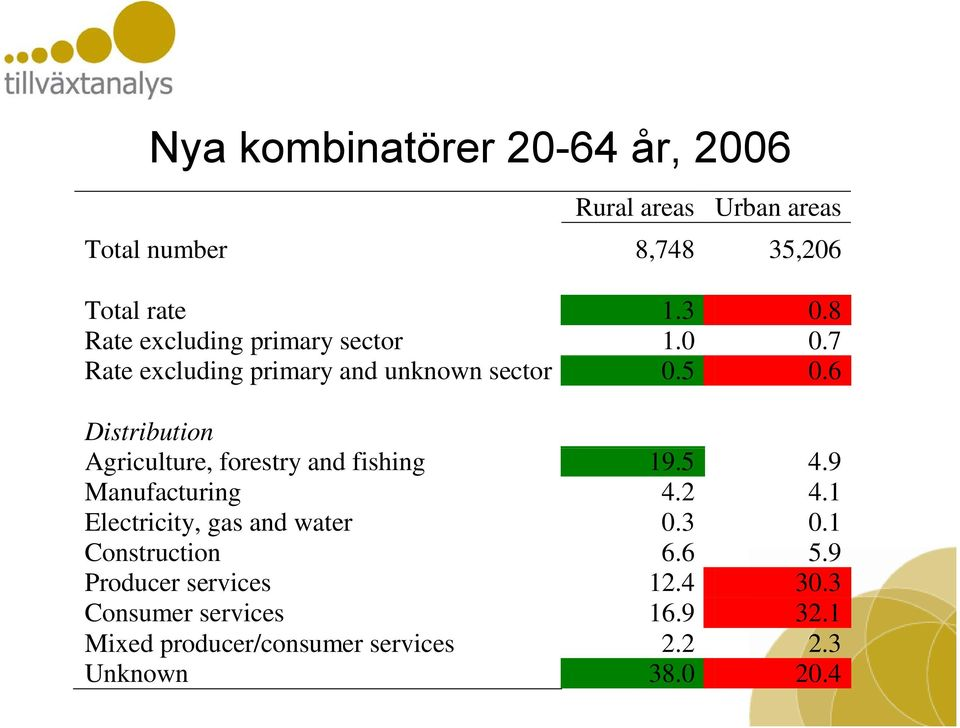 6 Distribution Agriculture, forestry and fishing 19.5 4.9 Manufacturing 4.2 4.1 Electricity, gas and water 0.