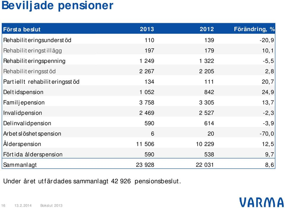 842 24,9 Familjepension 3 758 3 305 13,7 Invalidpension 2 469 2 527-2,3 Delinvalidpension 590 614-3,9 Arbetslöshetspension 6 20-70,0