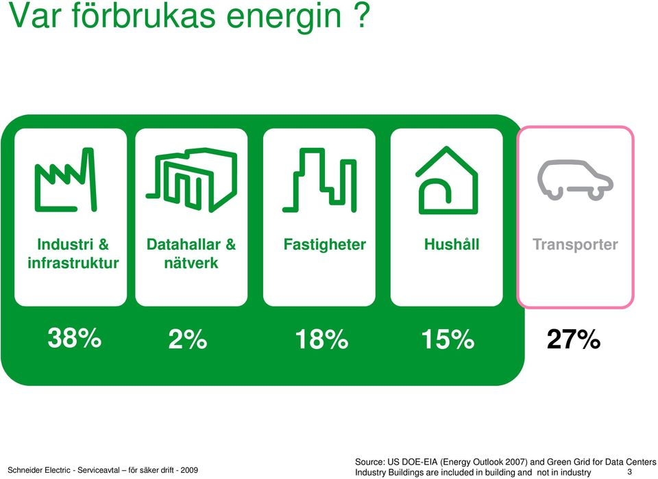 Hushåll Transporter 38% 2% 18% 15% 27% Source: US DOE-EIA