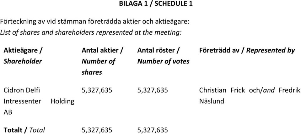 av / Represented by Shareholder Number of Number of votes shares Cidron Delfi Intressenter AB