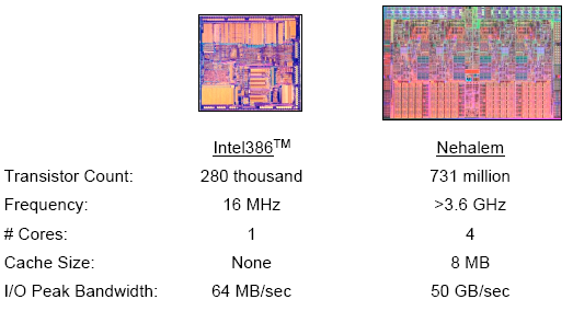 From Intel presentation ISSCC, Feb 9 985 28 From: The New Era of Scaling